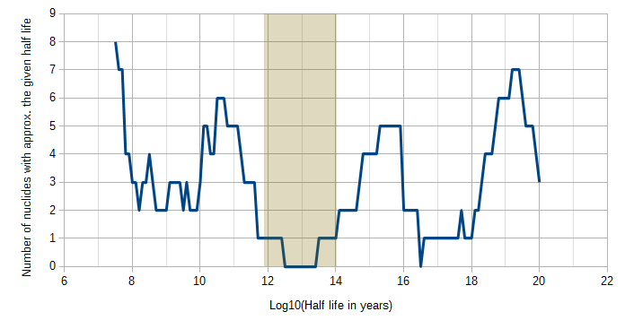 The half-life gap